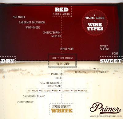 Sweet/Dry Wine Chart, Creative Commons photo by http://www.primermagazine.com